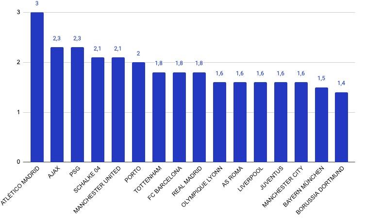 żółte kartki statystyki Liga Mistrzów 2018/19