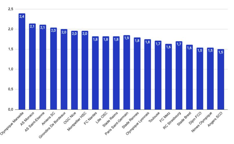 żółte kartki statystyki Ligue 1 2019/20