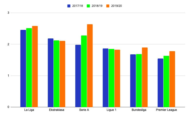 żółte kartki statystyki w ligach europejskich