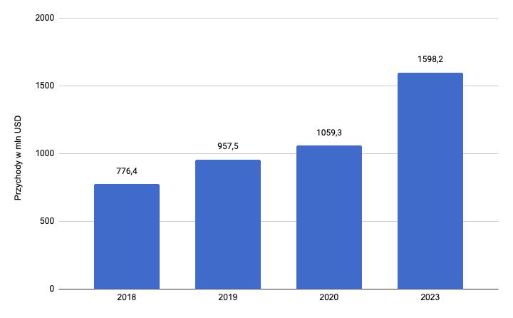 Przychody z rynku e-sportowego