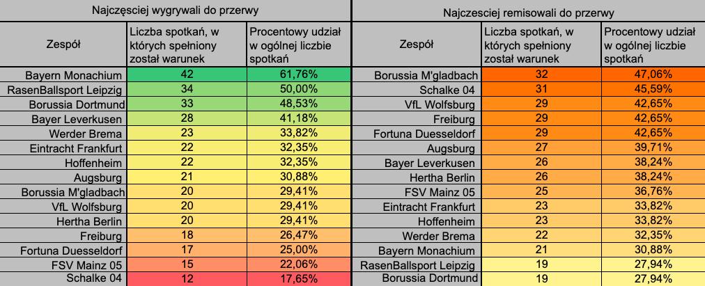 Bundesliga 1 połowa wynik końcowy