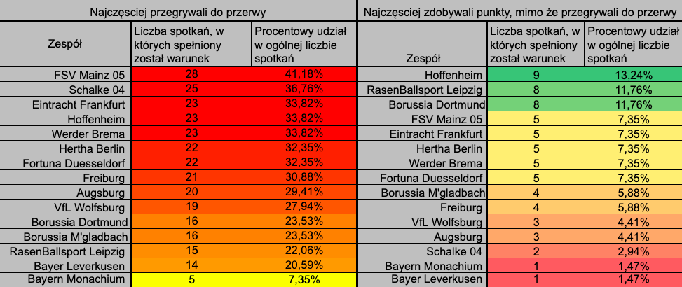Bundesliga ht ft statystyki