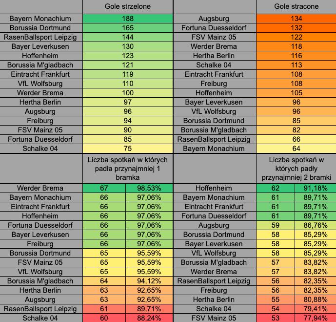 Bundesliga poniżej powyżej statystyki