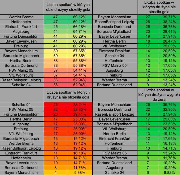 Bundesliga under over statystyki analiza