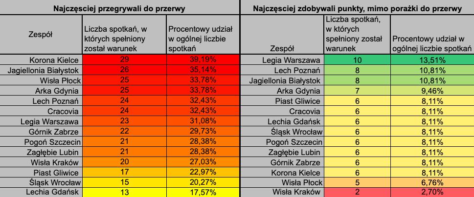 Ekstraklasa ht ft statystyki bukmacherskie