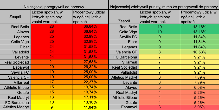 La Liga ht ft statystyki
