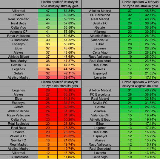 La Liga under over statystyki