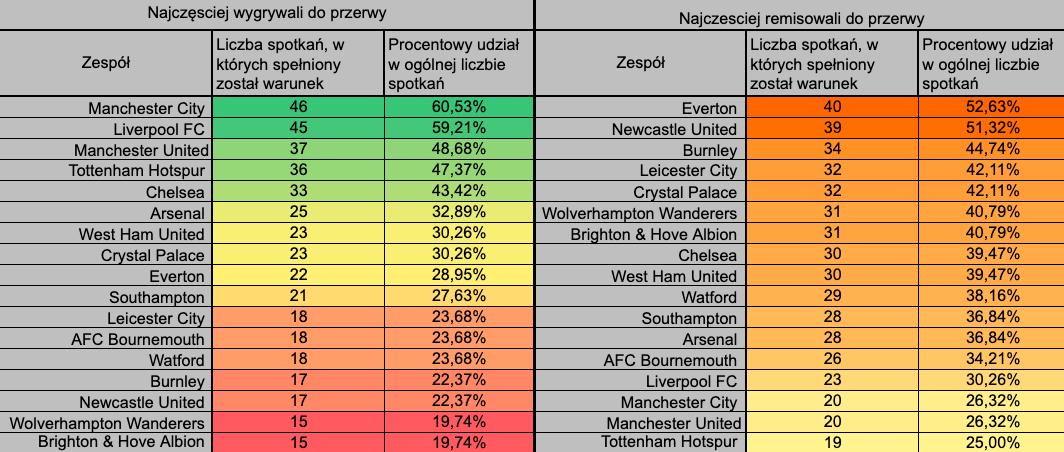 Premier League 1 połowa wynik końcowy