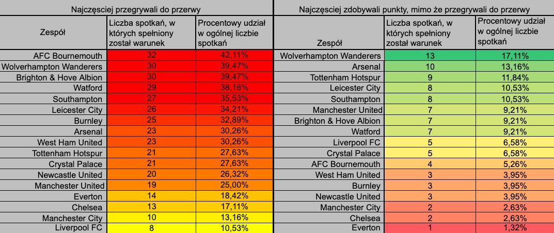 Premier League ht ft statystyki