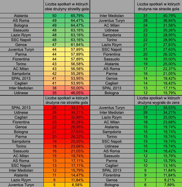 Serie A under over statystyki