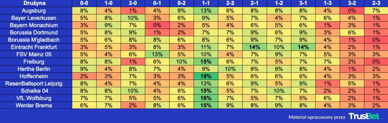 Bundesliga zakłady na dokładny wynik