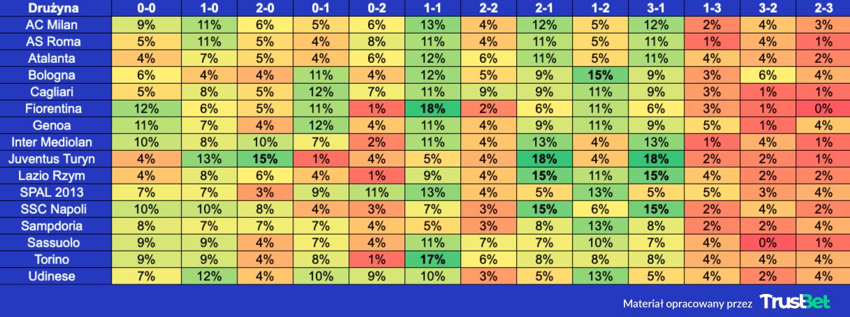 Serie A zakłady na dokładny wynik