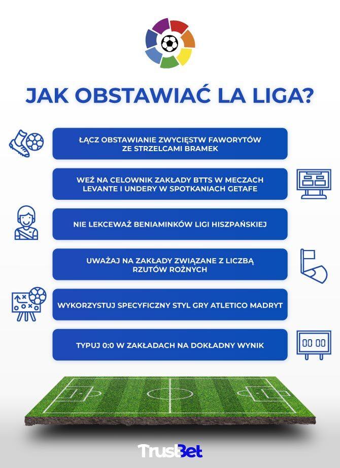 Jak obstawiać La Liga?