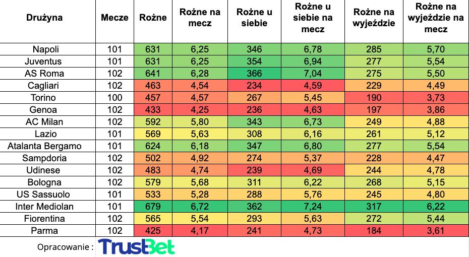 Zakłady na rzuty rożne Serie A