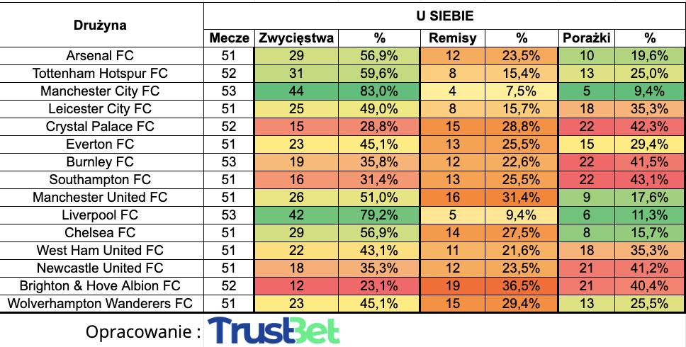 zakłady bukmacherskie 1x2 u siebie premier league