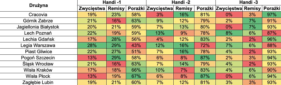 Zakłady Ekstraklasa handicapy -1 -2 -3