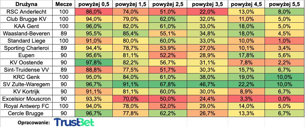Jupiler Pro League zakłady powyżej statystyki
