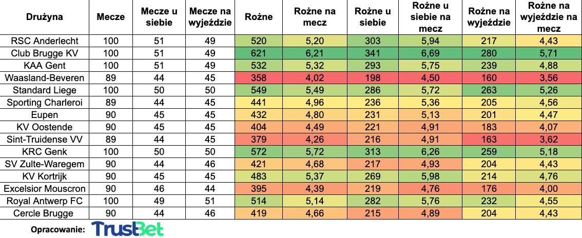 Rzuty rożne liga belgijska statystyki