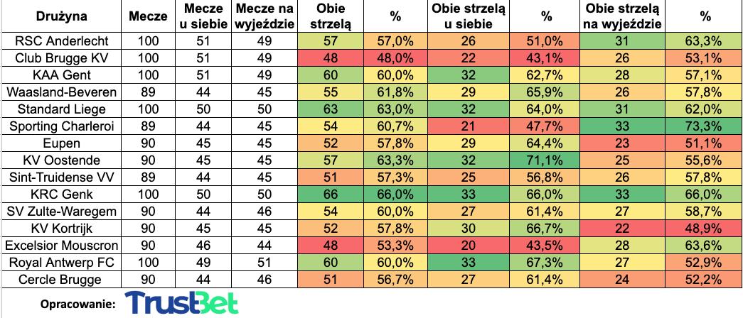 liga belgijska tabela btts