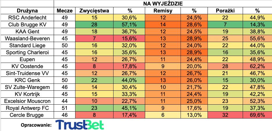 liga belgijska tabela statystyki 1x2 na wyjezdzie