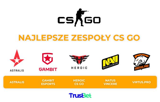 Najlepsze drużyny CS GO