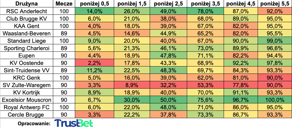 statystyki liga belgijska zakłady under