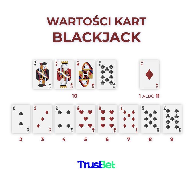 Blackjack wartości kart