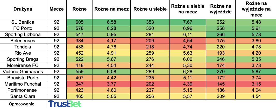Rzuty rożna liga portugalska statystyki