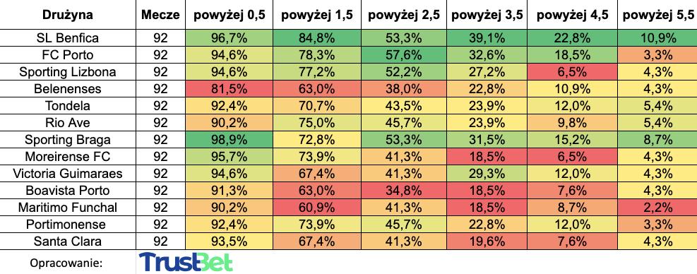 Statystyki zakładów powyżej Primiera Liga