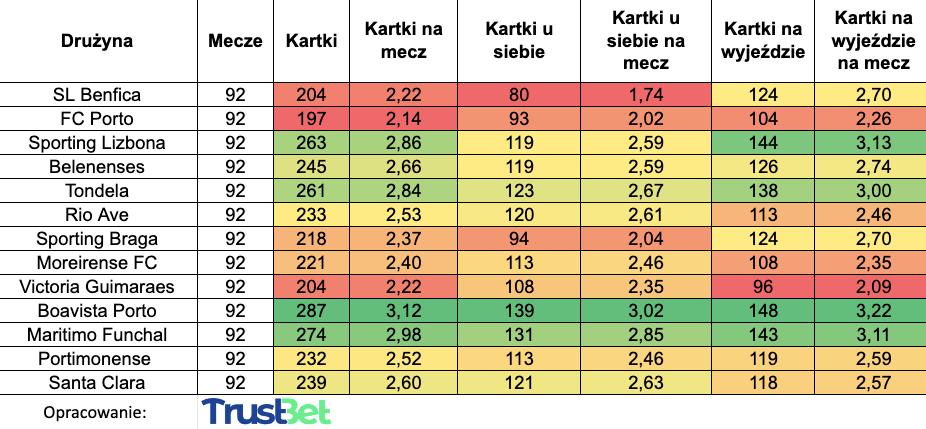 Zakłady na kartki statystyki Primiera Liga
