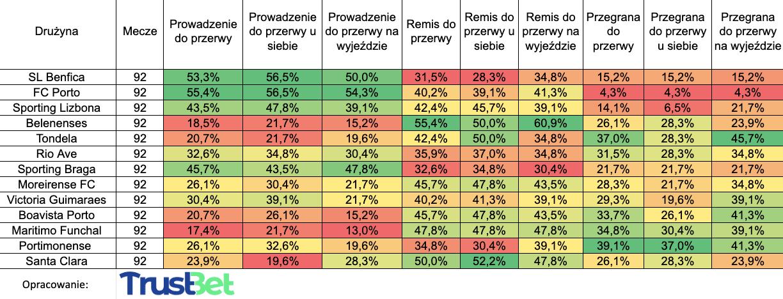 Zakłady na wynik do przerwy liga portugalska