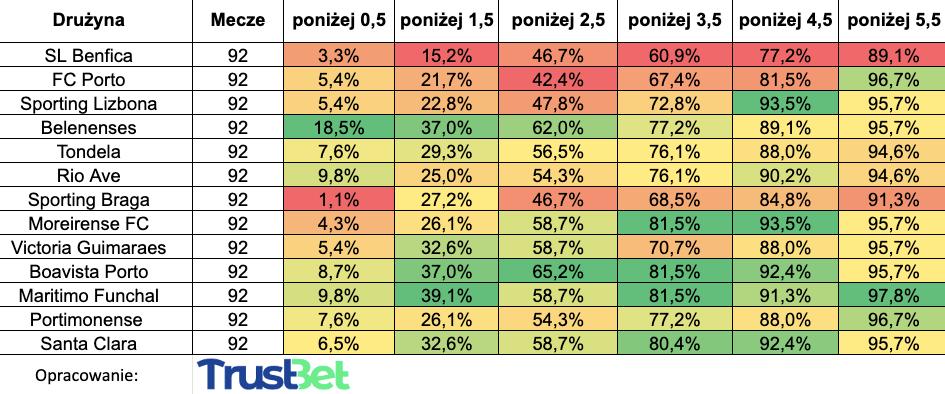 Zakłady poniżej under Portugalia statystyki